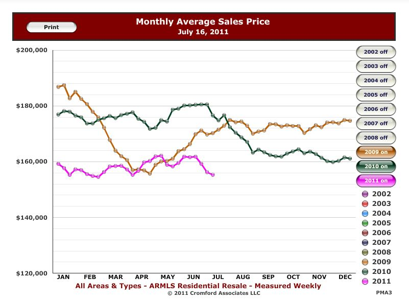 Monthly Ave Sales Price Maricopa County July 2011 Cromford Report